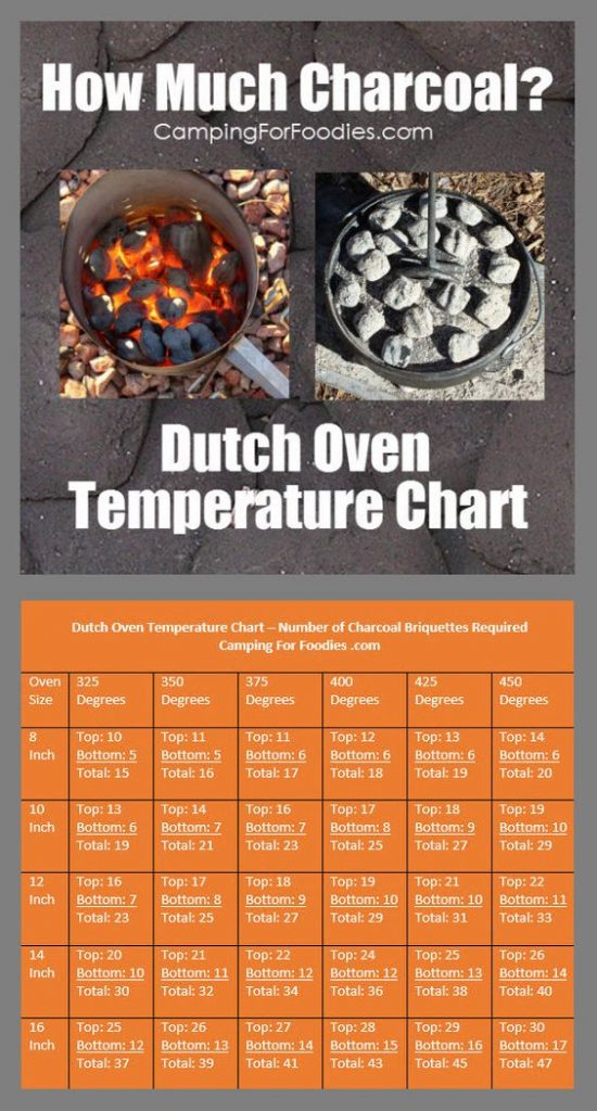 Dutch Oven Temp Chart